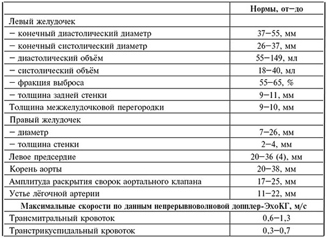 Эхокардиография с допплеровским анализом: что это такое, подготовка, показания, процедура с цдк, расшифровка результатов, цена