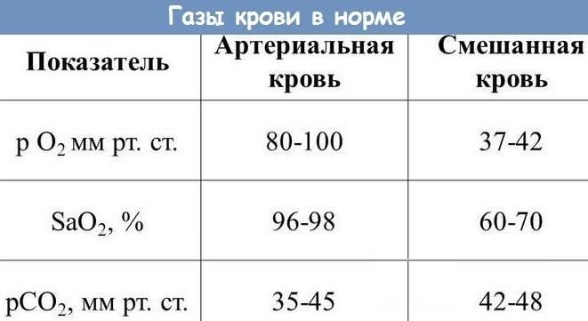 Сатурация: показатель насыщения крови кислородом, её нормы для взрослого и ребёнка и влияние отклонений