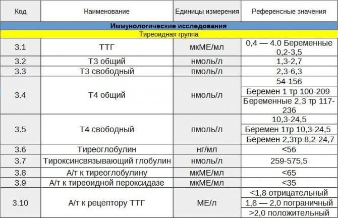 Повышенный ттг при нормальном т4 и т3 - чем грозит