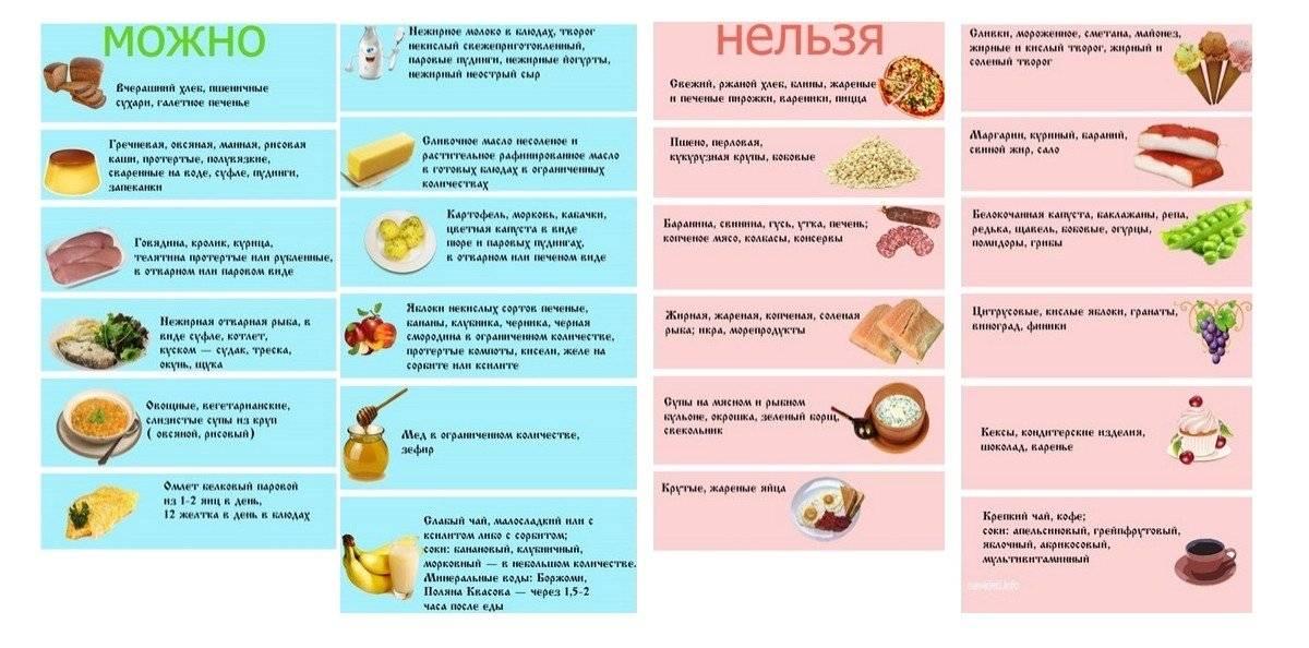 Получаем удовольствие при заболевании панкреатит: можно ли есть клубнику?