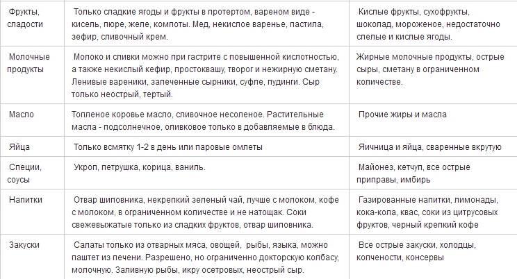 Мотилиум при гастрите с повышенной кислотностью - wikiterapevt.ru