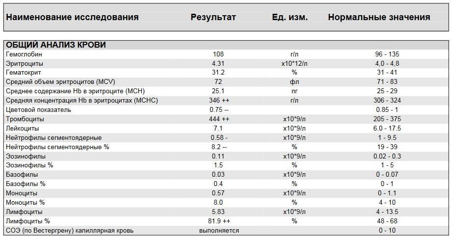 Тромбоциты в крови у женщин: нормы и отклонения, способы коррекции