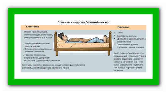 Как избавиться от синдрома беспокойных ног, медикаменты и другие способы лечения