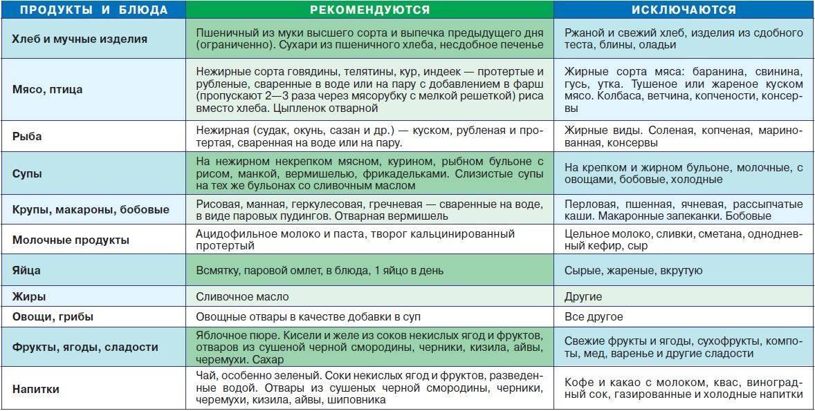 Диета 7 По Певзнеру Таблица Продуктов