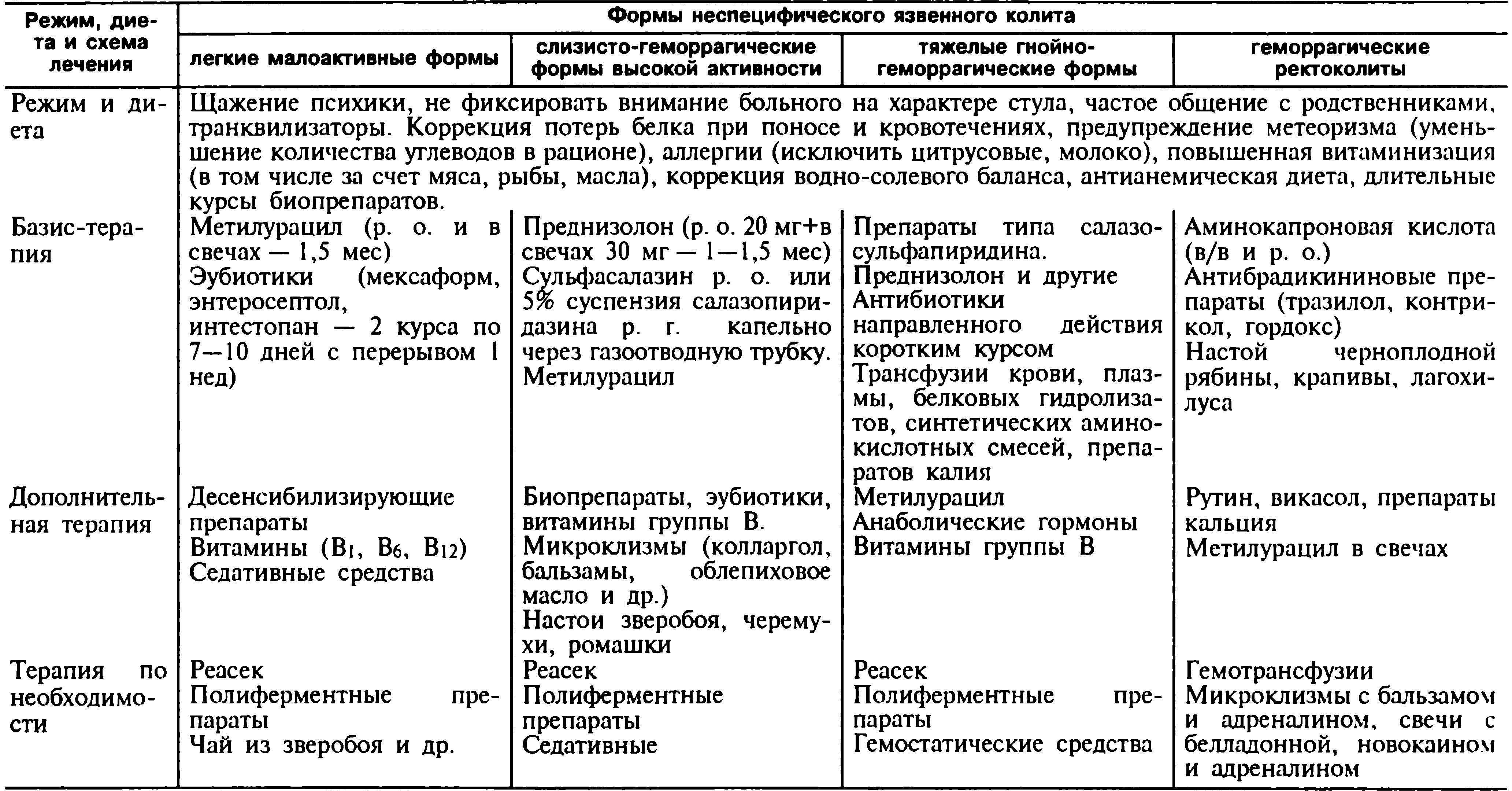 Диета При Панкреатите И Колите Кишечника